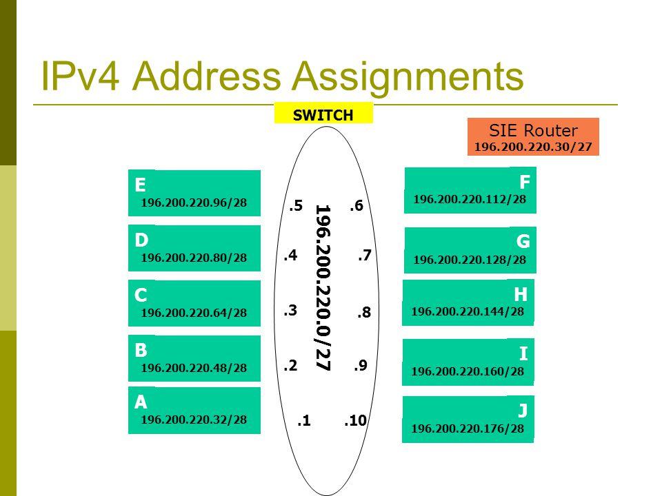 IPv4 Address Assignments SWITCH E C D 196.200.220.96/28 196.200.220.80/28 196.200.220.64/28 H J I 196.200.220.144/28 196.200.220.160/28 196.200.220.17