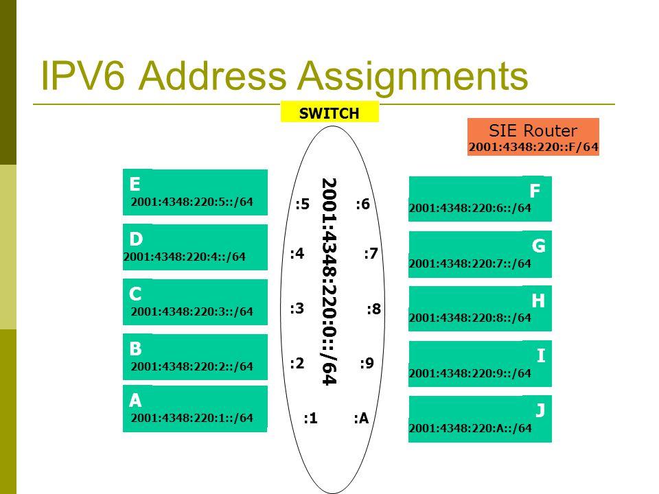 IPV6 Address Assignments SWITCH E C D 2001:4348:220:5::/64 2001:4348:220:4::/64 2001:4348:220:3::/64 H J I 2001:4348:220:8::/64 2001:4348:220:9::/64 2