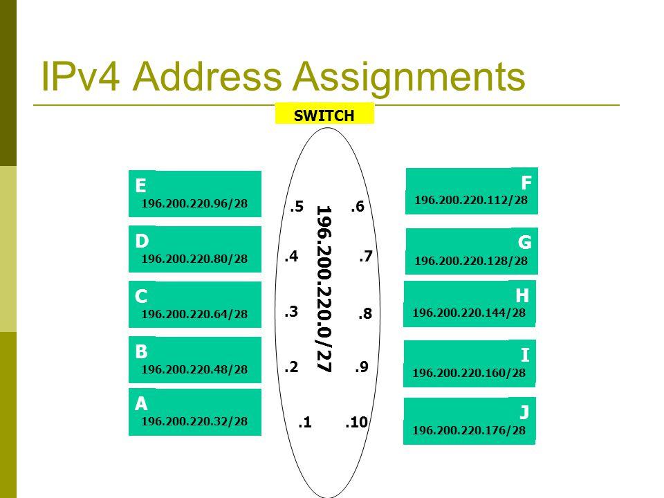 IPv4 Address Assignments SWITCH E C D 196.200.220.96/28 196.200.220.80/28 196.200.220.64/28 H J I 196.200.220.144/28 196.200.220.160/28 196.200.220.176/28 196.200.220.0/27.5.4.3.2.6.7.8.9 B 196.200.220.48/28 A 196.200.220.32/28.1.10 F G 196.200.220.112/28 196.200.220.128/28 SIE Router 196.200.220.30/27