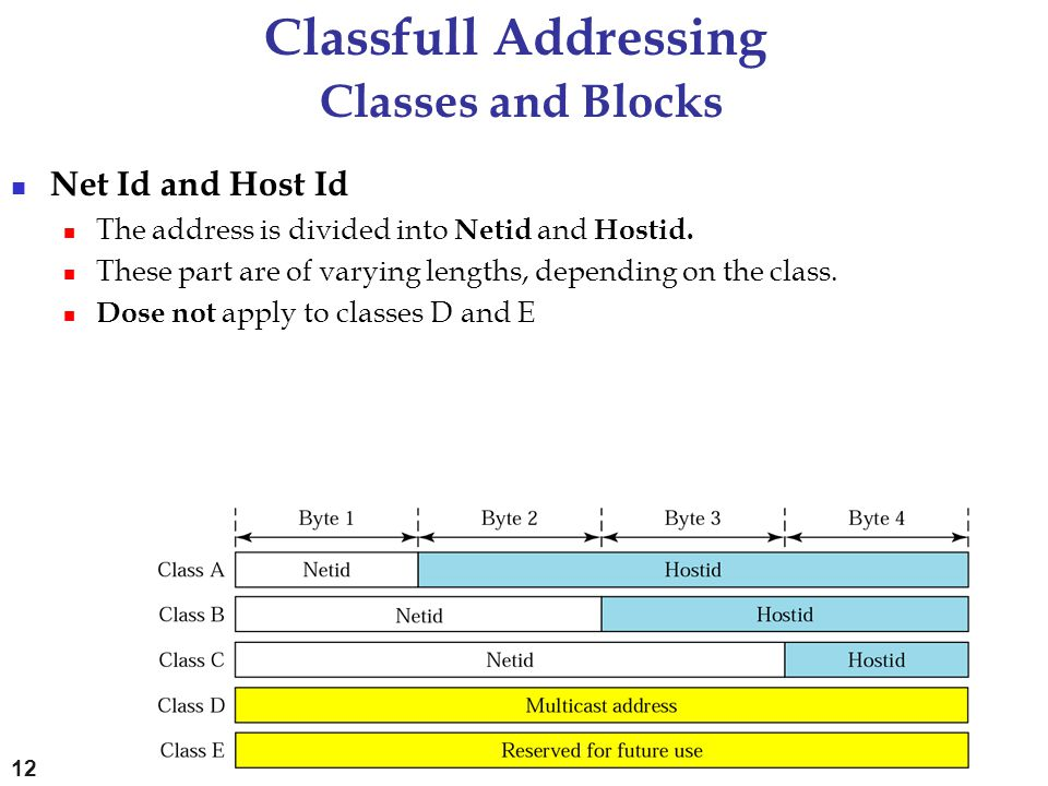 Classfull Addressing Classes and Blocks Net Id and Host Id The address is divided into Netid and Hostid. These part are of varying lengths, depending