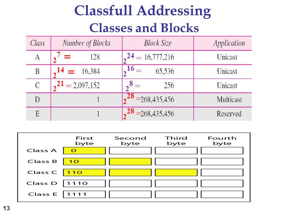 Classfull Addressing Classes and Blocks 13