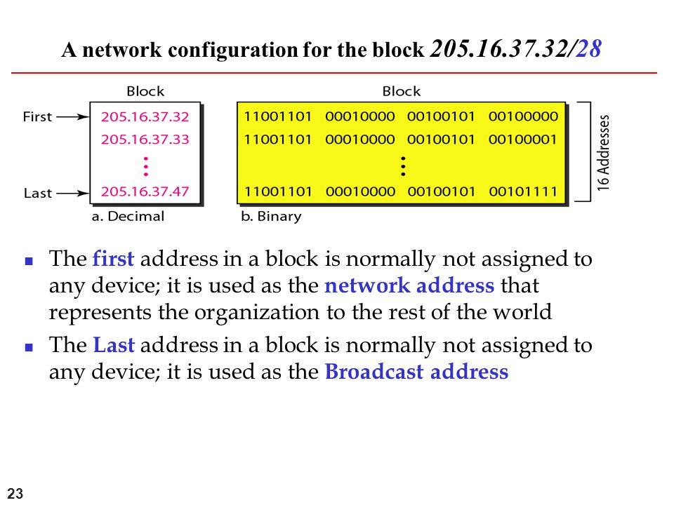 23 A network configuration for the block 205.16.37.32/28 The first address in a block is normally not assigned to any device; it is used as the networ