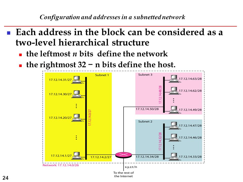 24 Configuration and addresses in a subnetted network Each address in the block can be considered as a two-level hierarchical structure the leftmost n