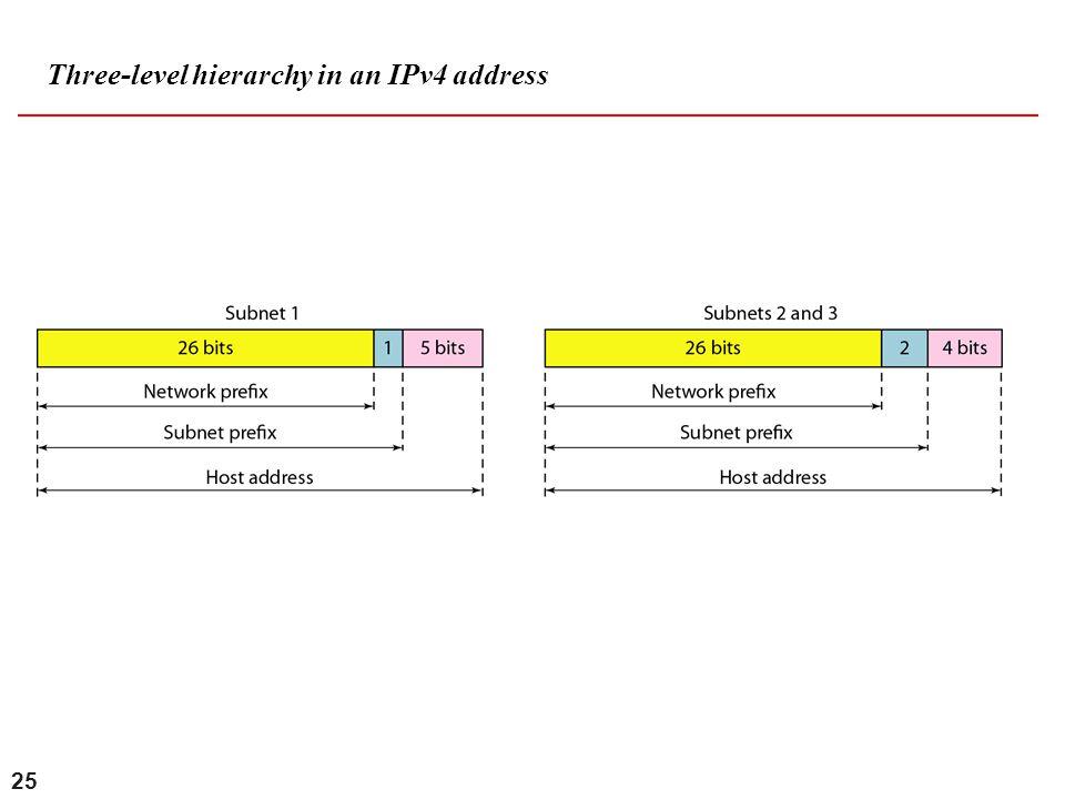 25 Three-level hierarchy in an IPv4 address