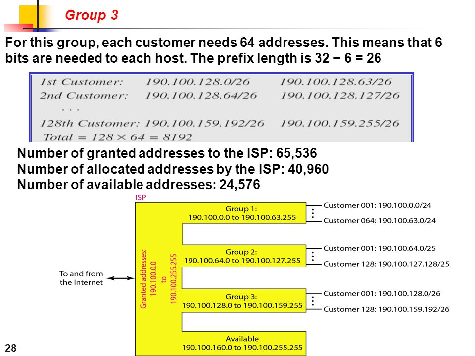 28 Group 3 For this group, each customer needs 64 addresses. This means that 6 bits are needed to each host. The prefix length is 32 − 6 = 26 Number o