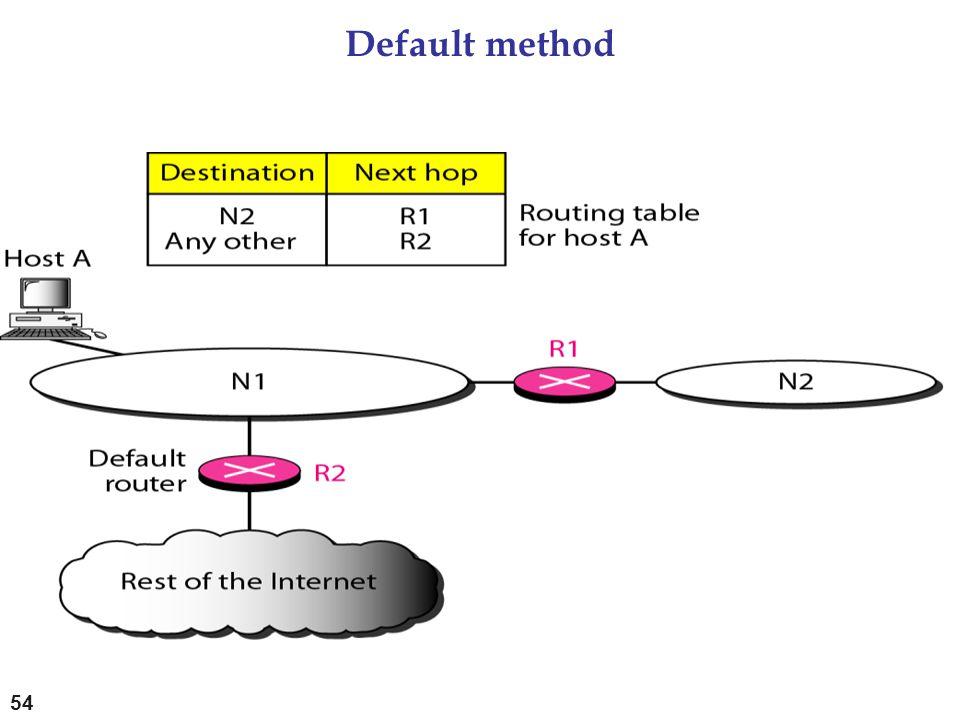 Default method 54