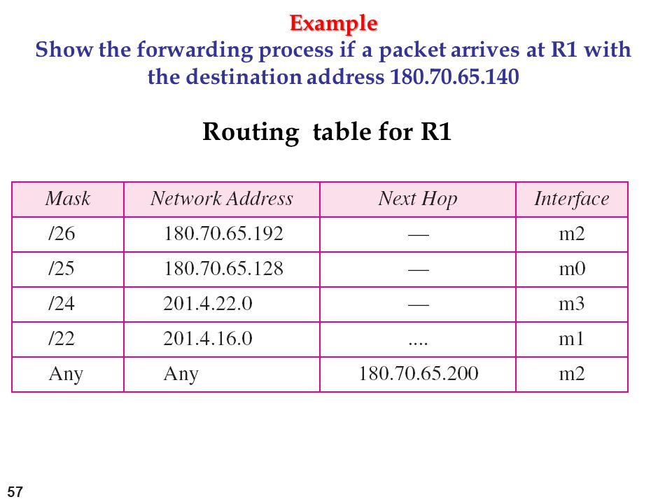 Example Example Show the forwarding process if a packet arrives at R1 with the destination address 180.70.65.140 Routing table for R1 57