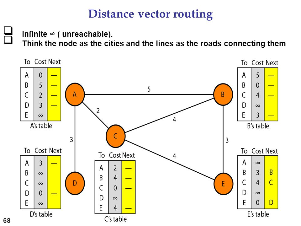 Distance vector routing 68  infinite ∞ ( unreachable).  Think the node as the cities and the lines as the roads connecting them