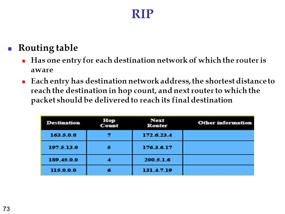 RIP Routing table Has one entry for each destination network of which the router is aware Each entry has destination network address, the shortest dis
