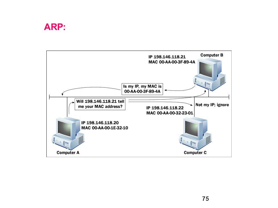 75 ARP:
