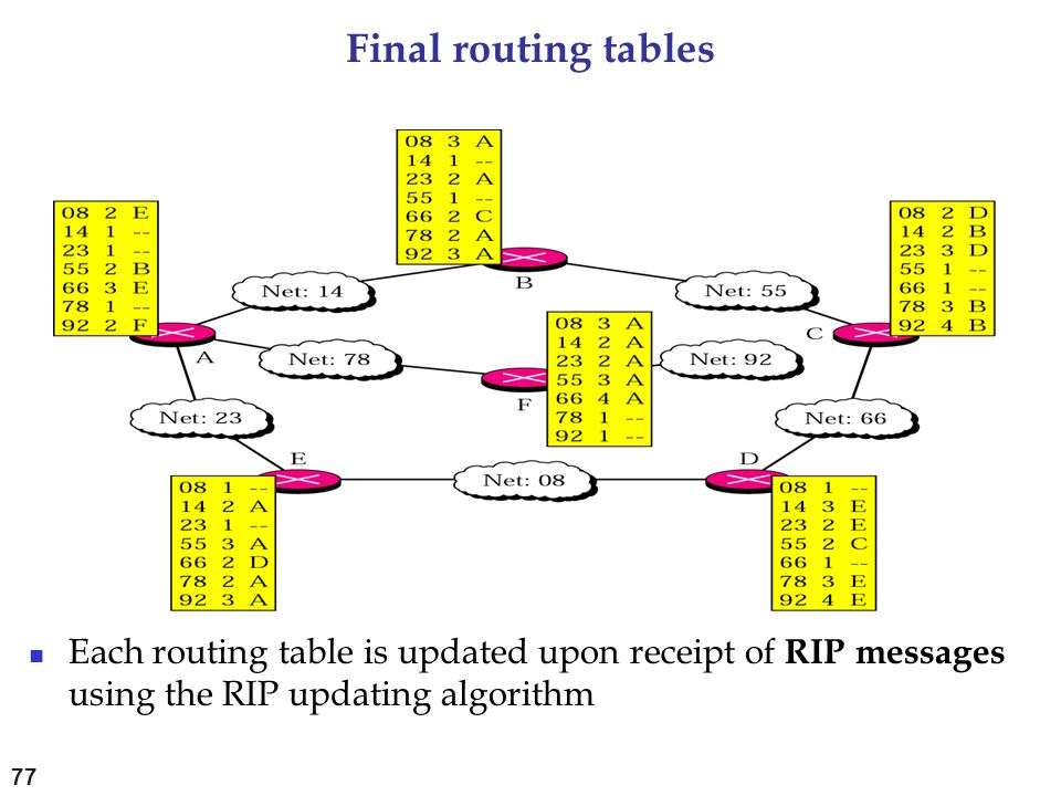Final routing tables Each routing table is updated upon receipt of RIP messages using the RIP updating algorithm 77