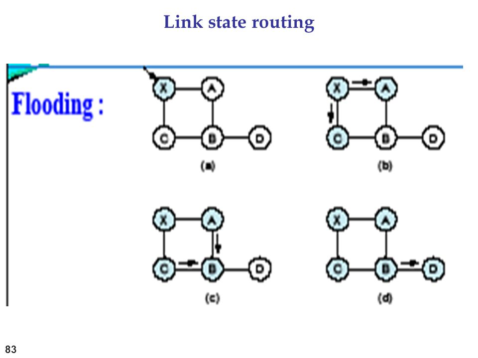Link state routing 83