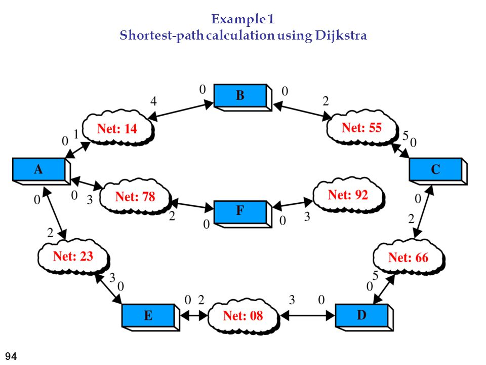 Example 1 Shortest-path calculation using Dijkstra 94