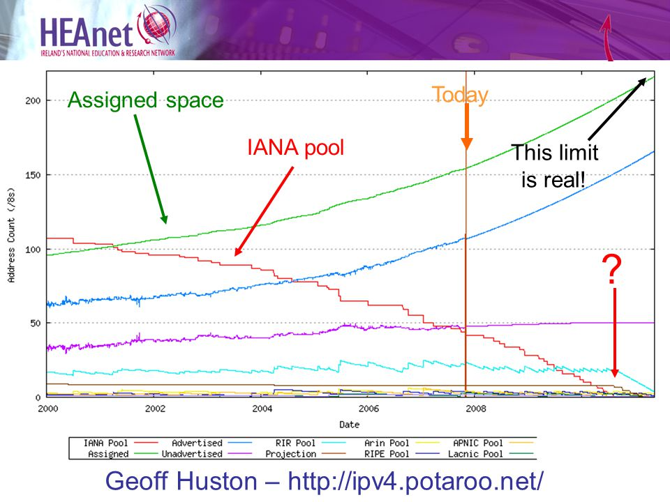IANA pool Geoff Huston – http://ipv4.potaroo.net/ Assigned space Today This limit is real!