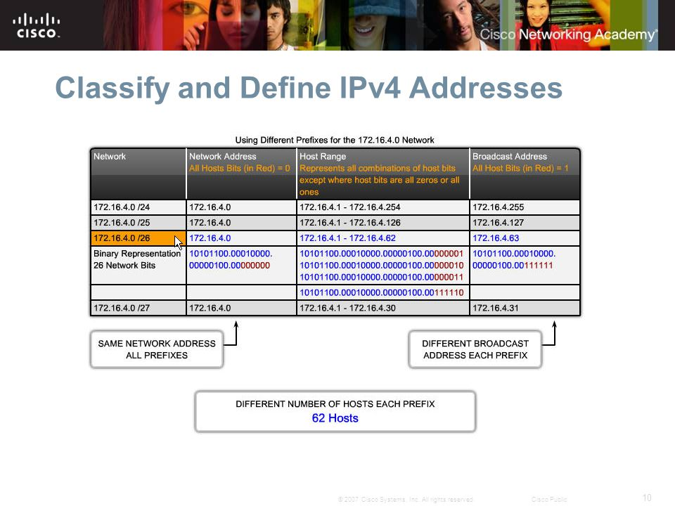 10 © 2007 Cisco Systems, Inc. All rights reserved.Cisco Public Classify and Define IPv4 Addresses