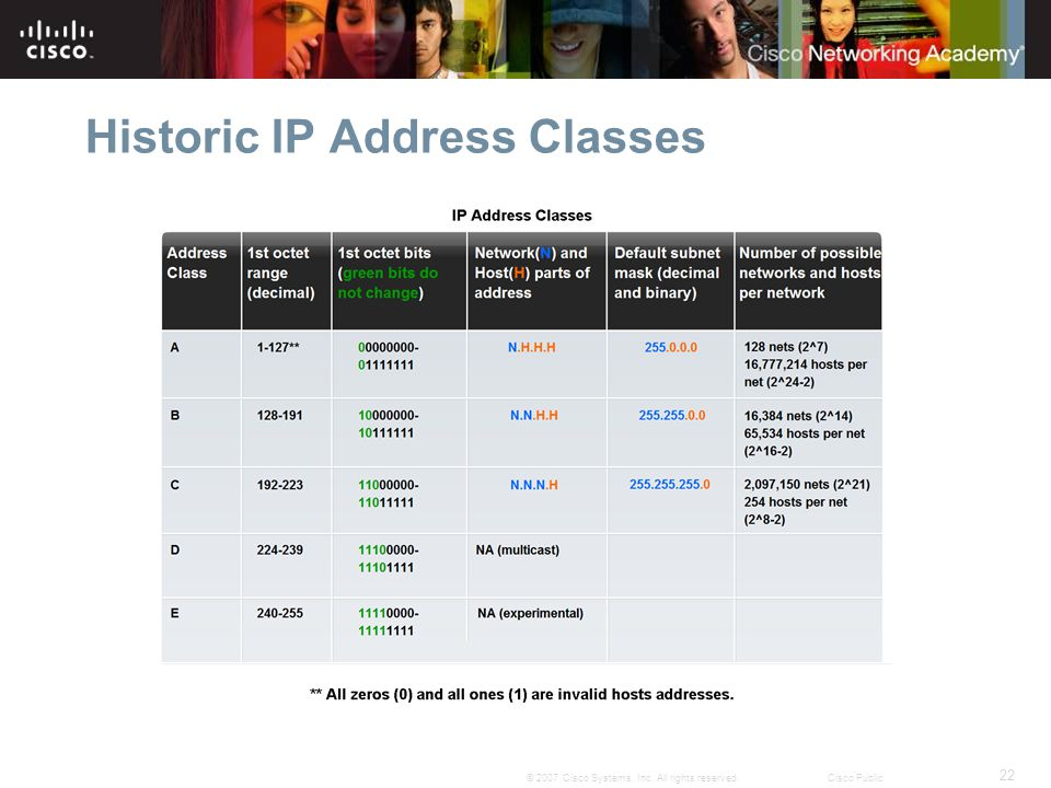 22 © 2007 Cisco Systems, Inc. All rights reserved.Cisco Public Historic IP Address Classes