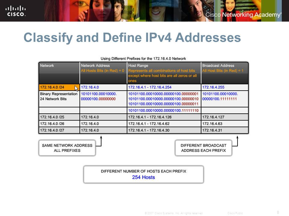 8 © 2007 Cisco Systems, Inc. All rights reserved.Cisco Public Classify and Define IPv4 Addresses