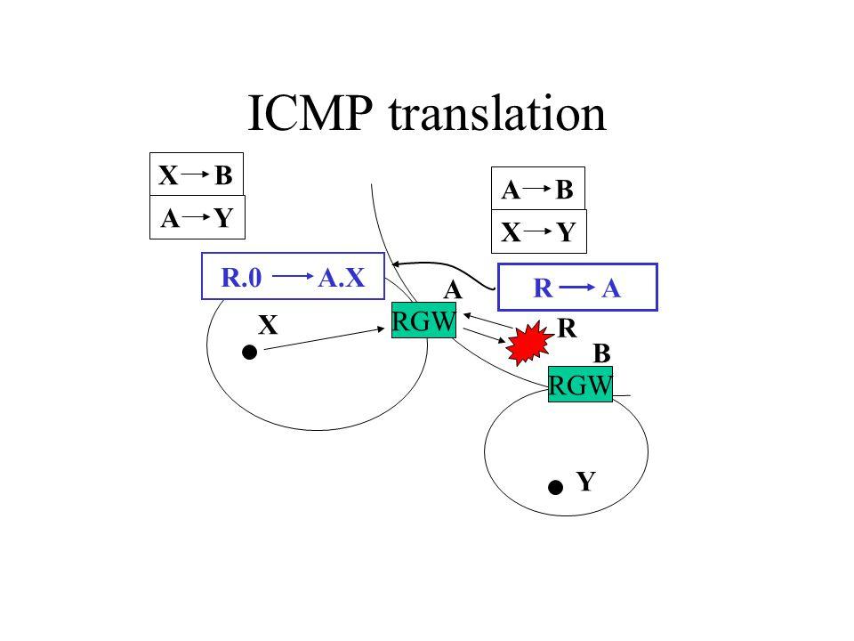 ICMP translation R R A RGW A B X Y R.0 A.X X B A Y A B X Y