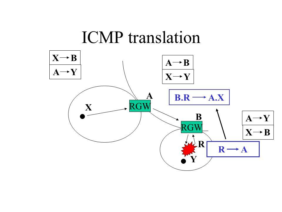 ICMP translation R RGW A B X Y X B A Y A B X Y R A A Y X B B.R A.X