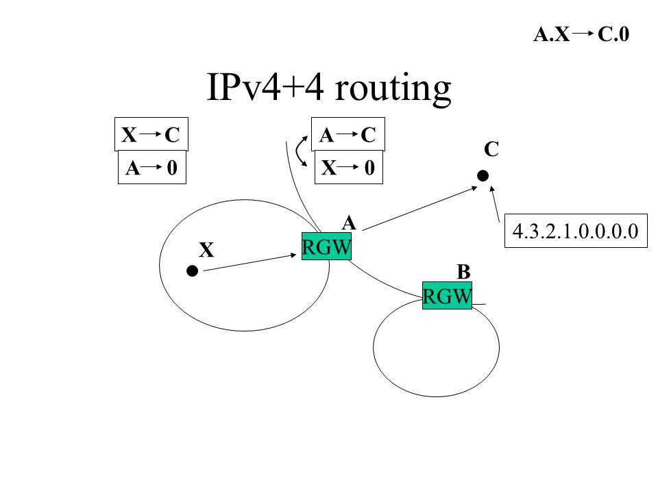 IPv4+4 routing RGW A B X C A.X C.0 X C A 0 X C A 0 A C X 0 4.3.2.1.0.0.0.0