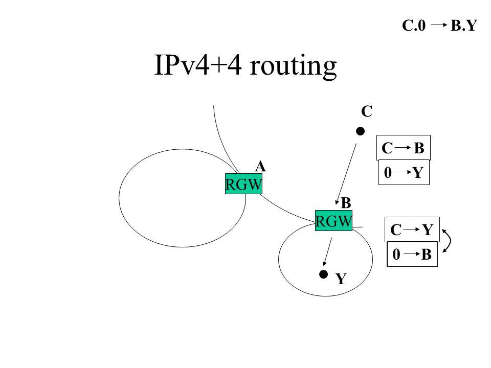 IPv4+4 routing RGW A B Y C C.0 B.Y C B 0 Y C B 0 Y C Y 0 B