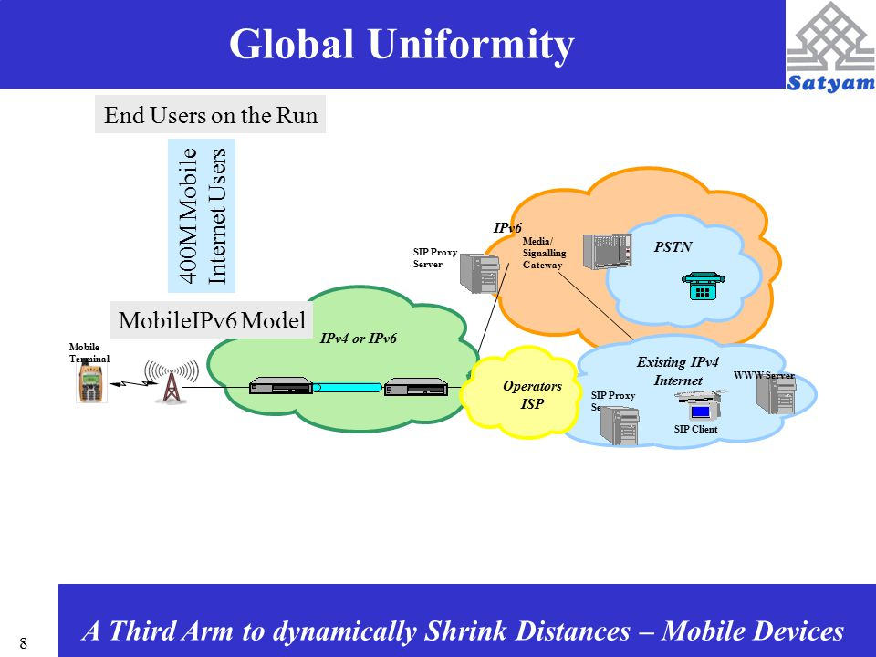 8 IPv6 IPv4 or IPv6 Existing IPv4 Internet Mobile Terminal SIP Proxy Server Media/ Signalling Gateway PSTN SIP Client SIP Proxy Server Operators ISP WWW Server MobileIPv6 Model End Users on the Run 400M Mobile Internet Users Global Uniformity A Third Arm to dynamically Shrink Distances – Mobile Devices