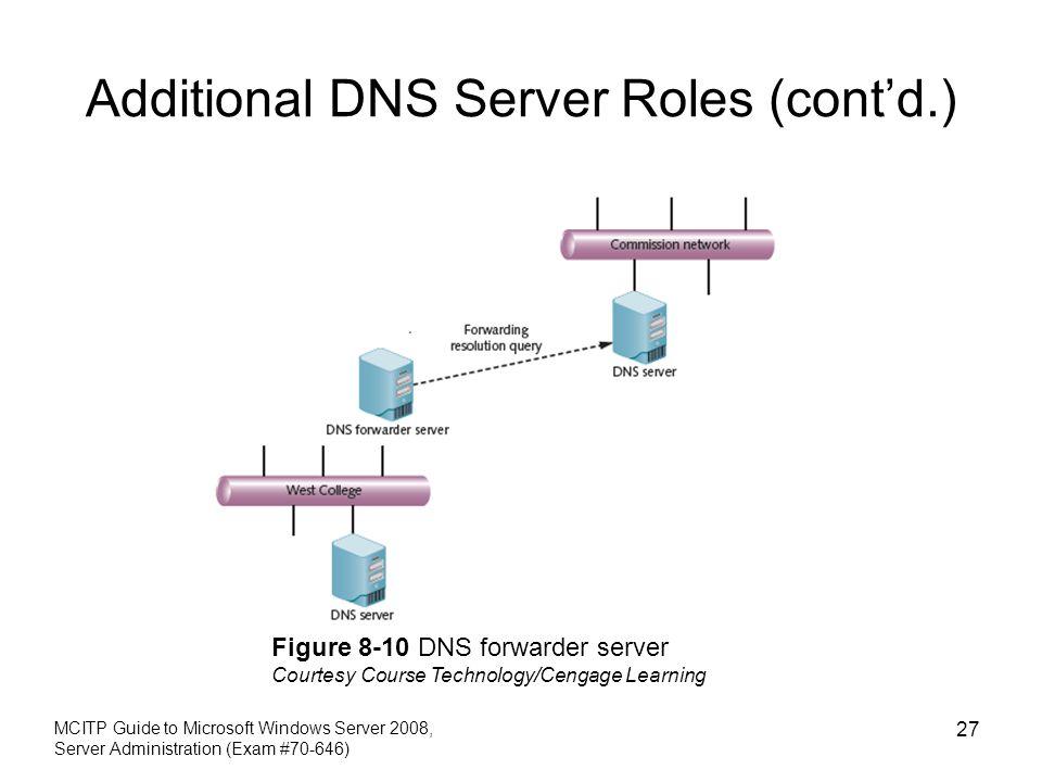 Additional DNS Server Roles (cont'd.) MCITP Guide to Microsoft Windows Server 2008, Server Administration (Exam #70-646) 27 Figure 8-10 DNS forwarder