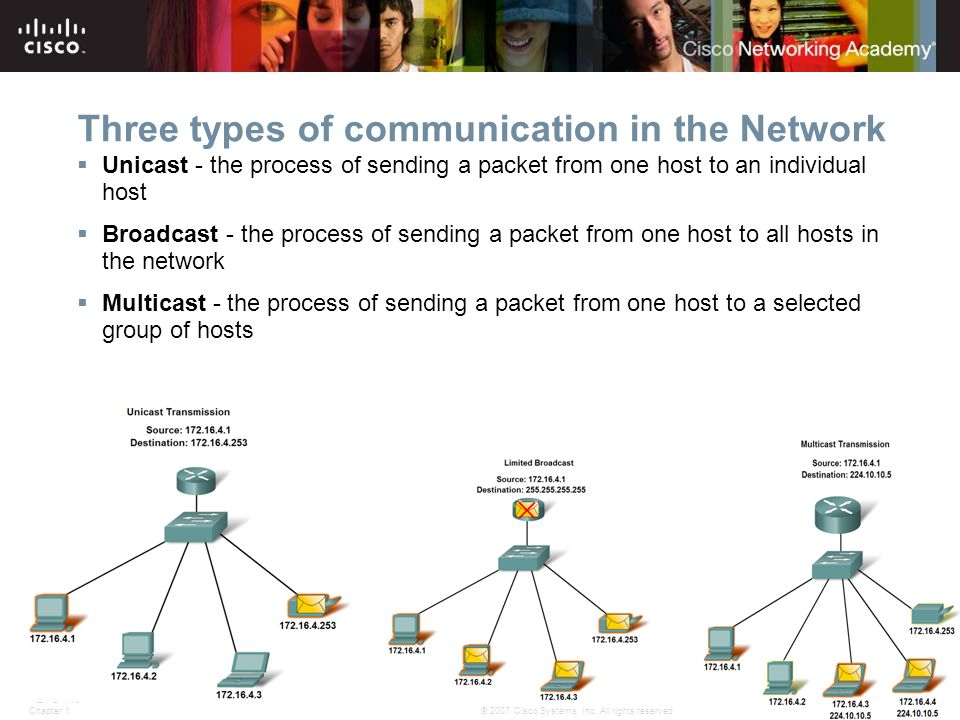 ITE PC v4.0 Chapter 1 11 © 2007 Cisco Systems, Inc. All rights reserved.Cisco Public Three types of communication in the Network  Unicast - the proce
