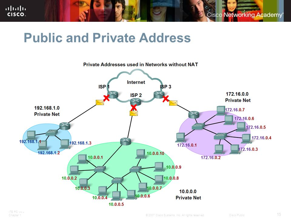 ITE PC v4.0 Chapter 1 15 © 2007 Cisco Systems, Inc. All rights reserved.Cisco Public Public and Private Address