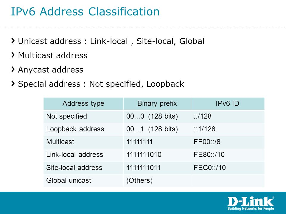Unicast address : Link-local, Site-local, Global Multicast address Anycast address Special address : Not specified, Loopback Address typeBinary prefix