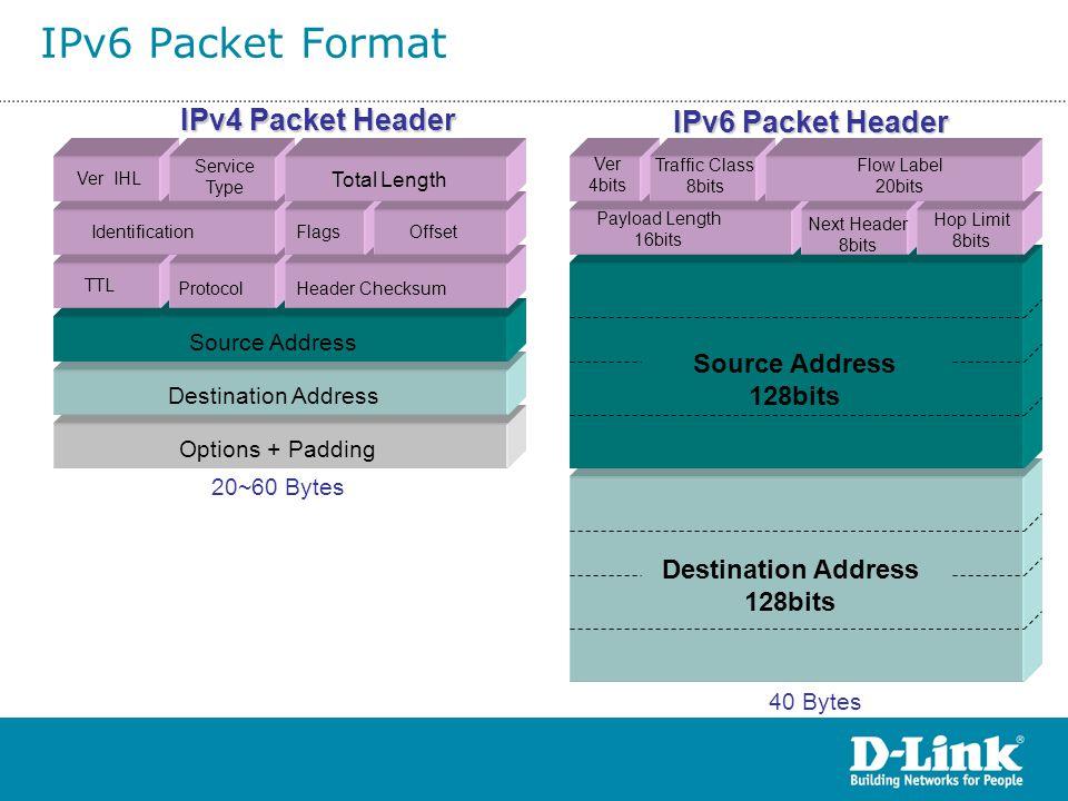 Destination Address 128bits Source Address 128bits Ver IHL Service Type IdentificationFlagsOffset TTL ProtocolHeader Checksum Source Address Destinati