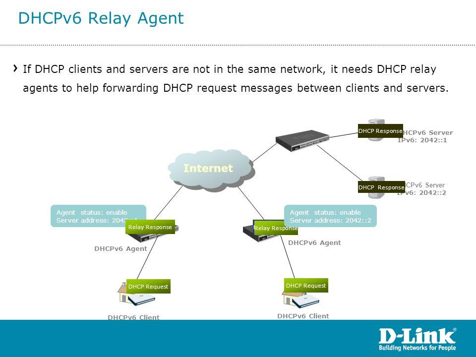 Internet Relay Request Relay Response Relay Request DHCPv6 Client DHCPv6 Agent DHCPv6 Client DHCPv6 Agent DHCPv6 Server IPv6: 2042::1 IPv6: 2042::2 Ag