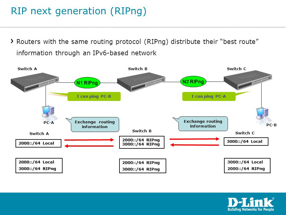 """Routers with the same routing protocol (RIPng) distribute their """"best route"""" information through an IPv6-based network 2000::/64 Local 2000::/64 RIPng"""