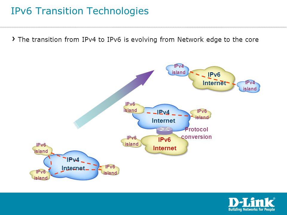 The transition from IPv4 to IPv6 is evolving from Network edge to the core IPv6 island IPv6 island IPv6 island IPv4 Internet Protocol conversion IPv6