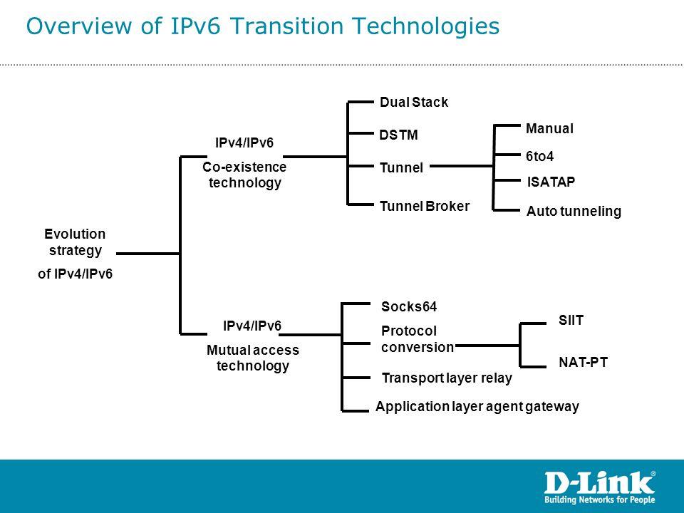 Evolution strategy of IPv4/IPv6 IPv4/IPv6 Co-existence technology Dual Stack DSTM Tunnel Tunnel Broker ISATAP Manual 6to4 IPv4/IPv6 Mutual access tech