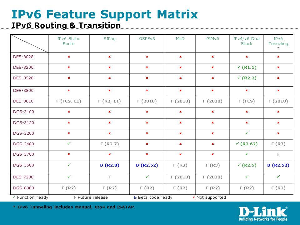 IPv6 Routing & Transition IPv6 Static Route RIPngOSPFv3MLDPIMv6IPv4/v6 Dual Stack IPv6 Tunneling * DES-3028  DES-3200  (R1.1)  DES-3528 