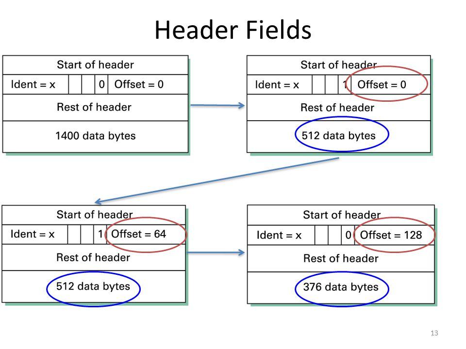 Header Fields 13