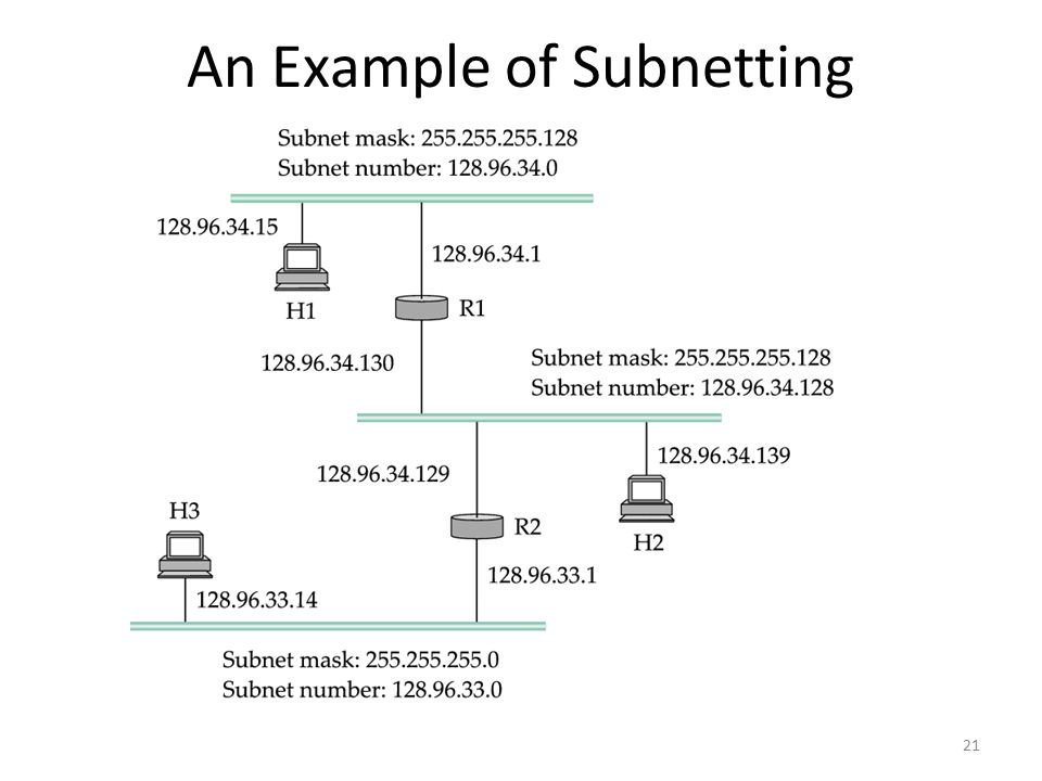 An Example of Subnetting 21