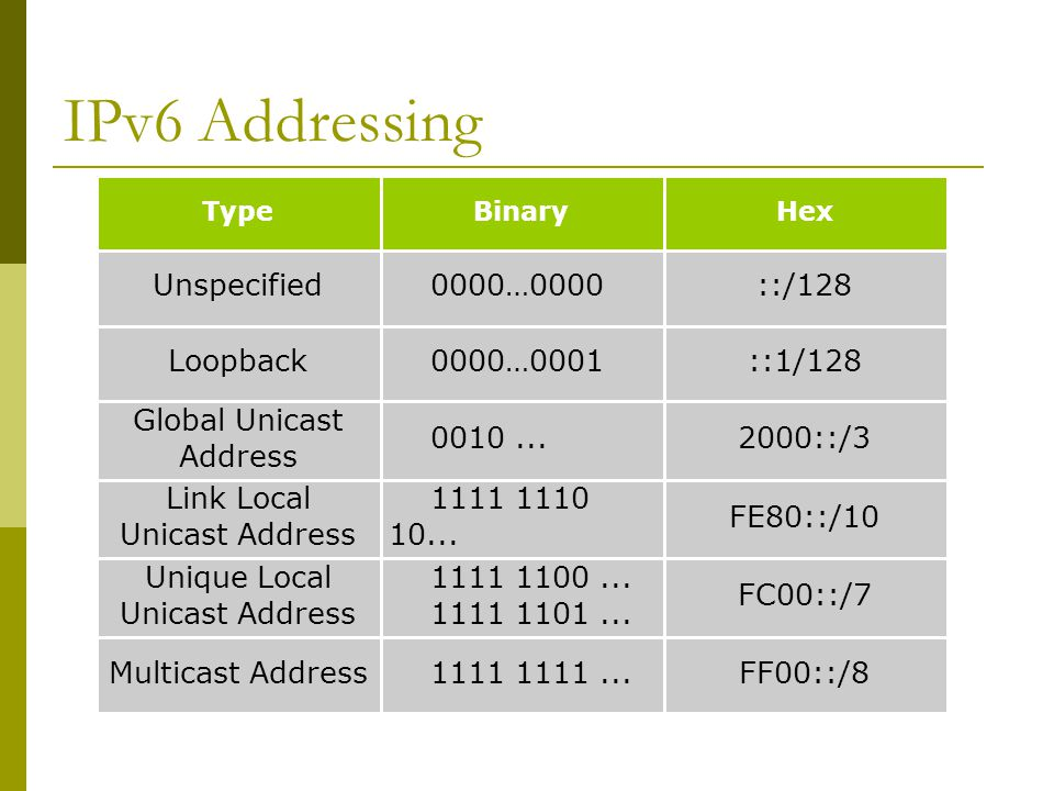 IPv6 Addressing ::/128 0000…0000Unspecified ::1/128 0000…0001Loopback FF00::/8 1111 1111...Multicast Address FC00::/7 1111 1100...
