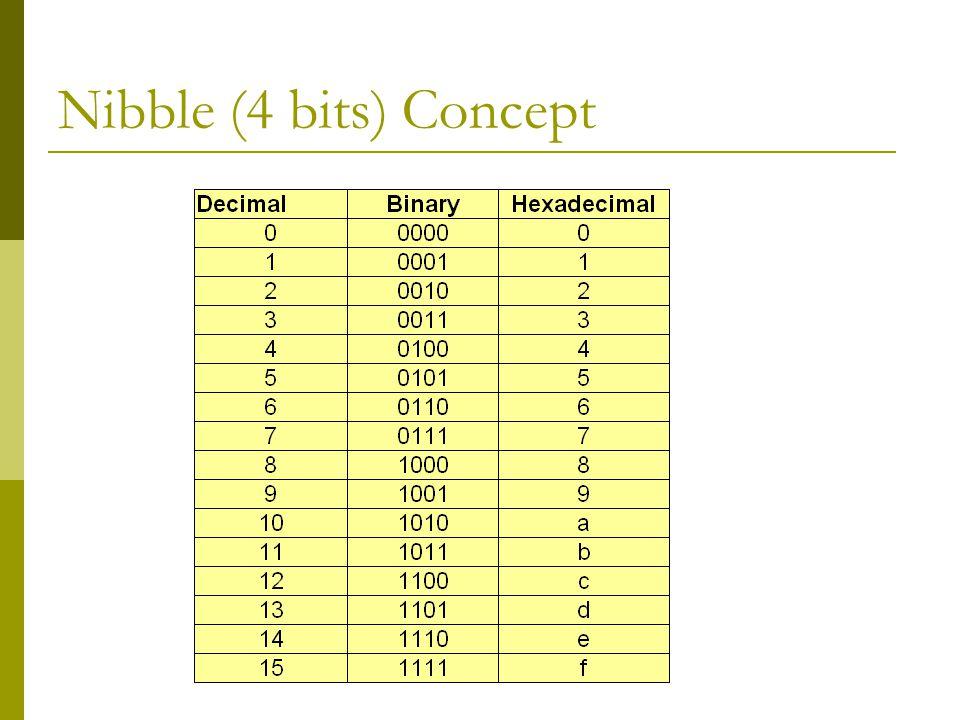Nibble (4 bits) Concept