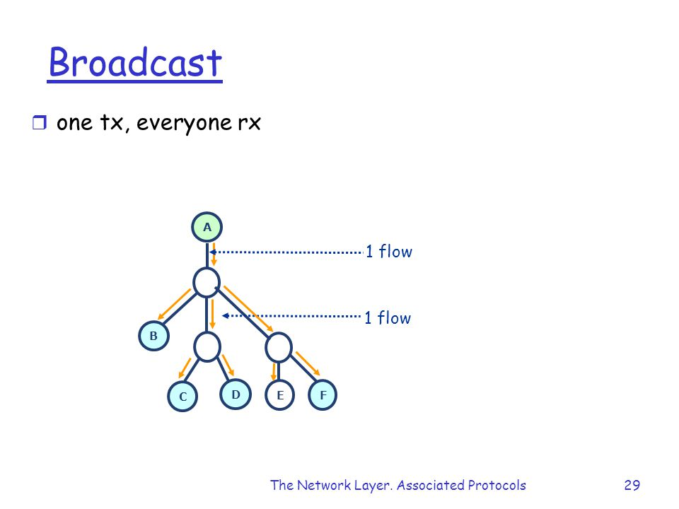 The Network Layer. Associated Protocols29 Broadcast r one tx, everyone rx A B C D E F 1 flow