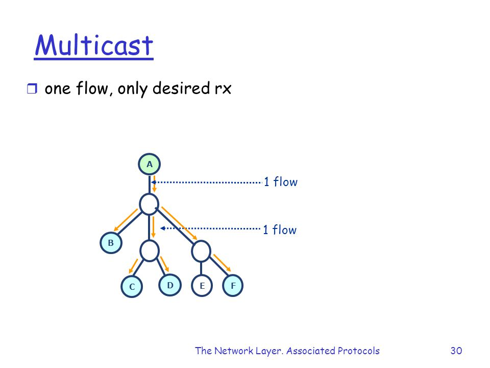 The Network Layer. Associated Protocols30 Multicast r one flow, only desired rx A B C D E F 1 flow