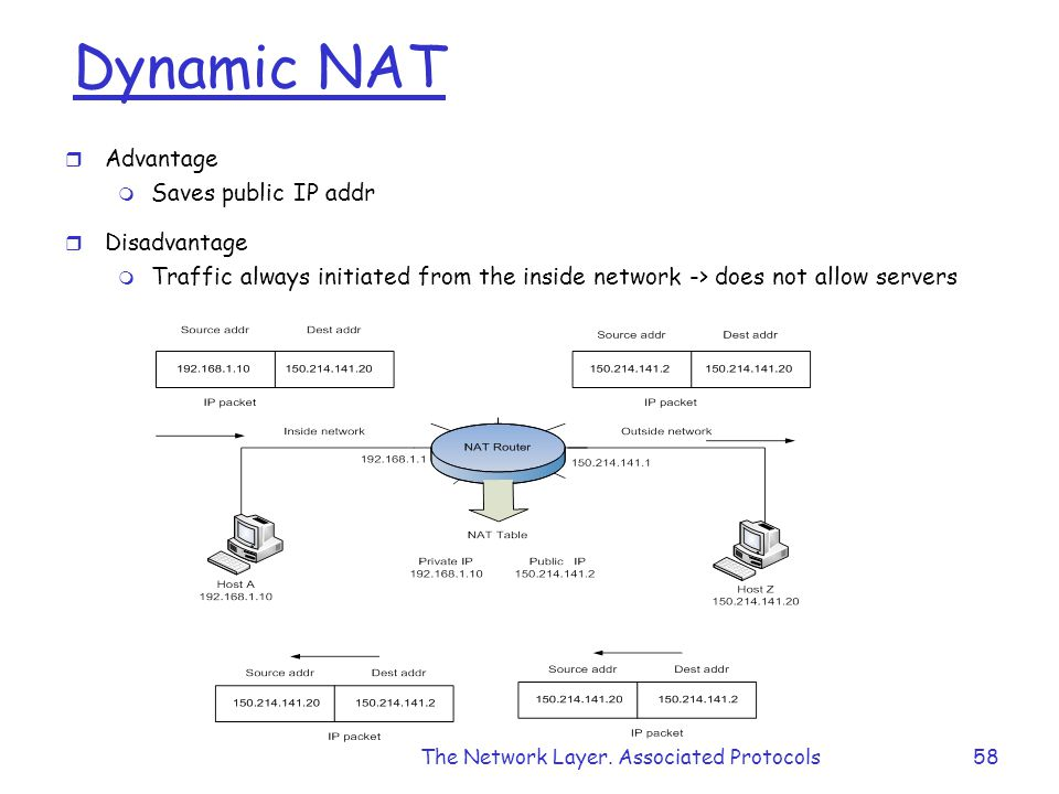 The Network Layer.
