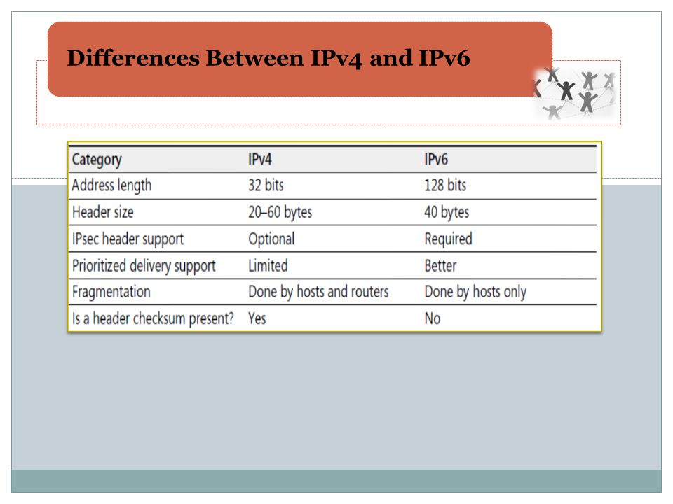 Differences Between IPv4 and IPv6