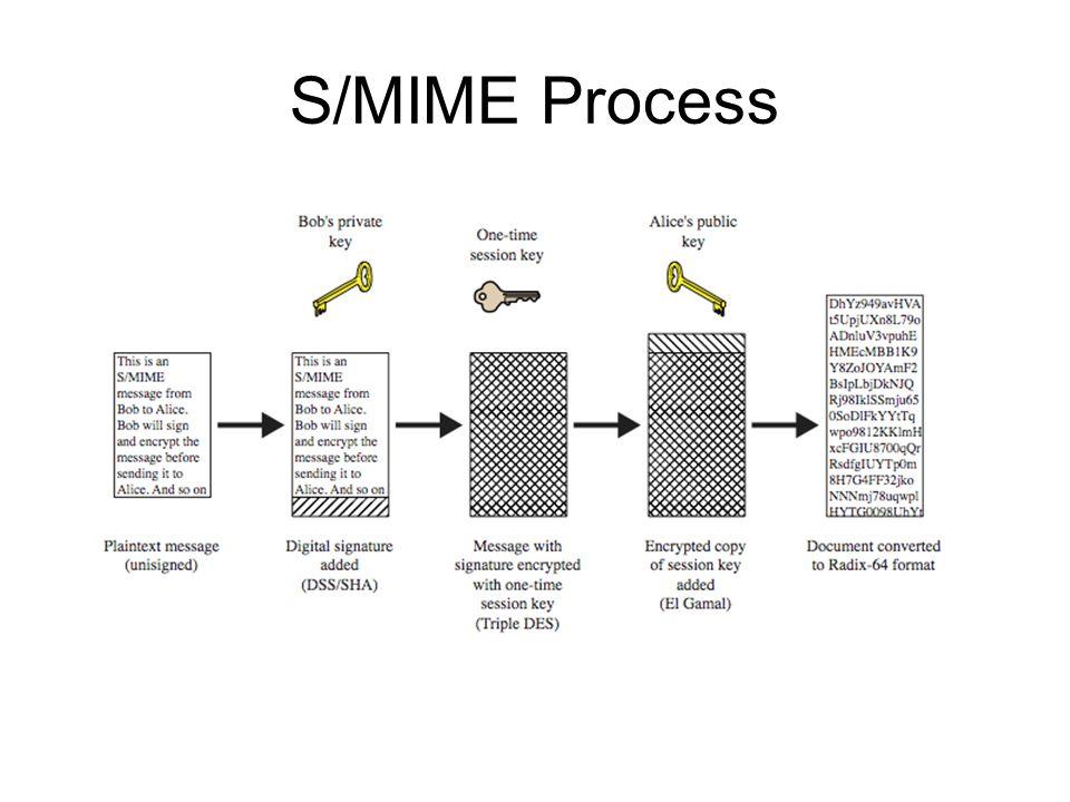 S/MIME Process