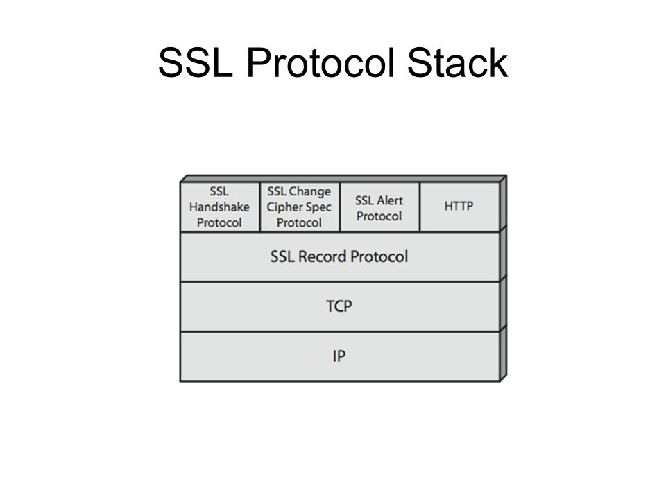 SSL Record Protocol Services message integrity –using a MAC with shared secret key –similar to HMAC but with different padding confidentiality –using symmetric encryption with a shared secret key defined by Handshake Protocol –AES, IDEA, RC2-40, DES-40, DES, 3DES, Fortezza, RC4-40, RC4-128 –message is compressed before encryption
