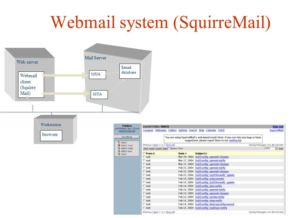 Webmail system (SquirreMail) Web server Mail Server Workstation Webmail client (Squirre Mail) browser MUA Email database MTA