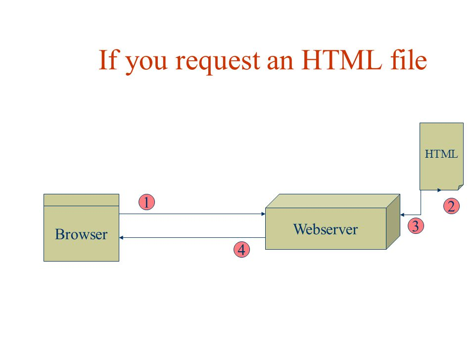 If you request an HTML file Browser Webserver HTML 1 2 3 4