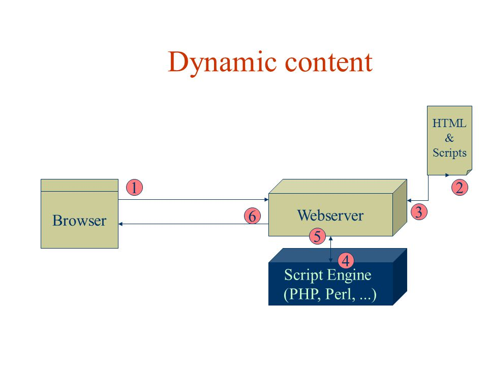Dynamic content Script Engine (PHP, Perl,...) Browser Webserver HTML & Scripts 12 3 4 5 6