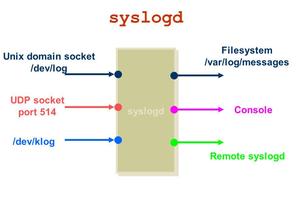 syslogd UDP socket port 514 Unix domain socket /dev/log /dev/klog Filesystem /var/log/messages Remote syslogd Console